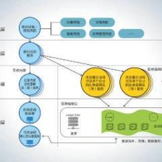 区块链软件开发