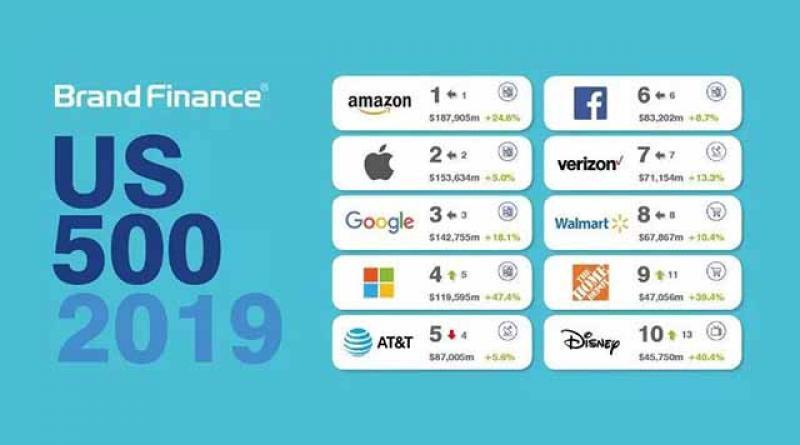 【仙女提刀战情场】2019美国最有价值的100大品牌排行榜