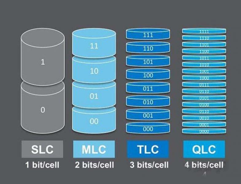 【酒酿樱桃子】QLC颗粒怎么样?固态硬盘QLC、SLC、MLC、TLC颗粒区别