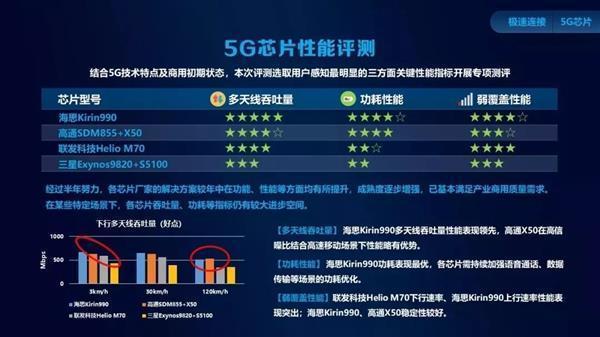 中国移动权威评测!麒麟990 5G拿下5G芯片综合实力第一