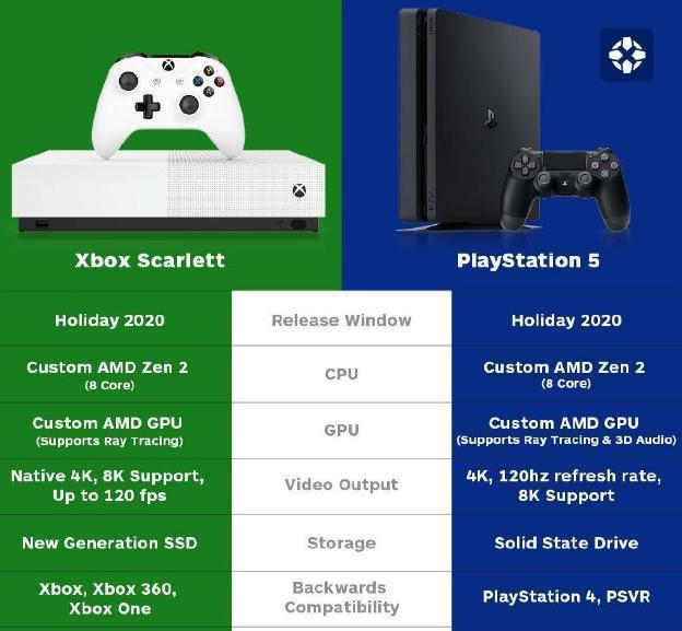 索尼微软约战2020 新世代游戏机霸主花落谁家